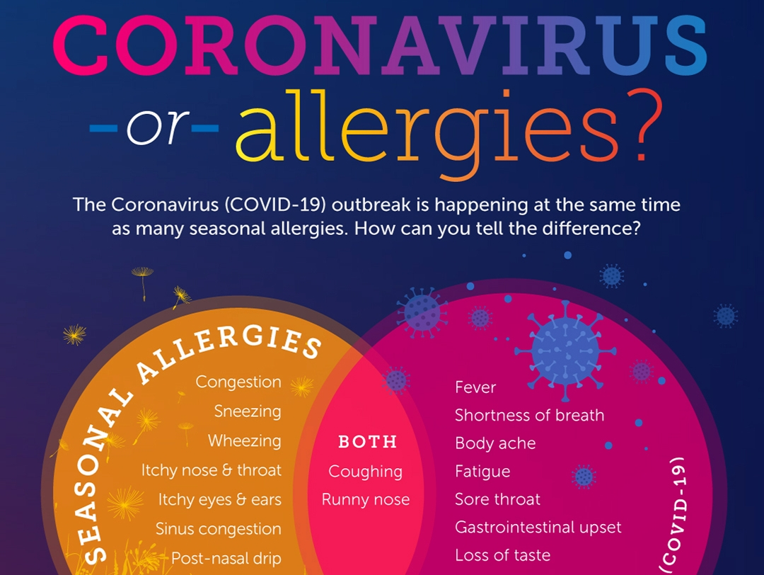 Allergies or COVID-19?